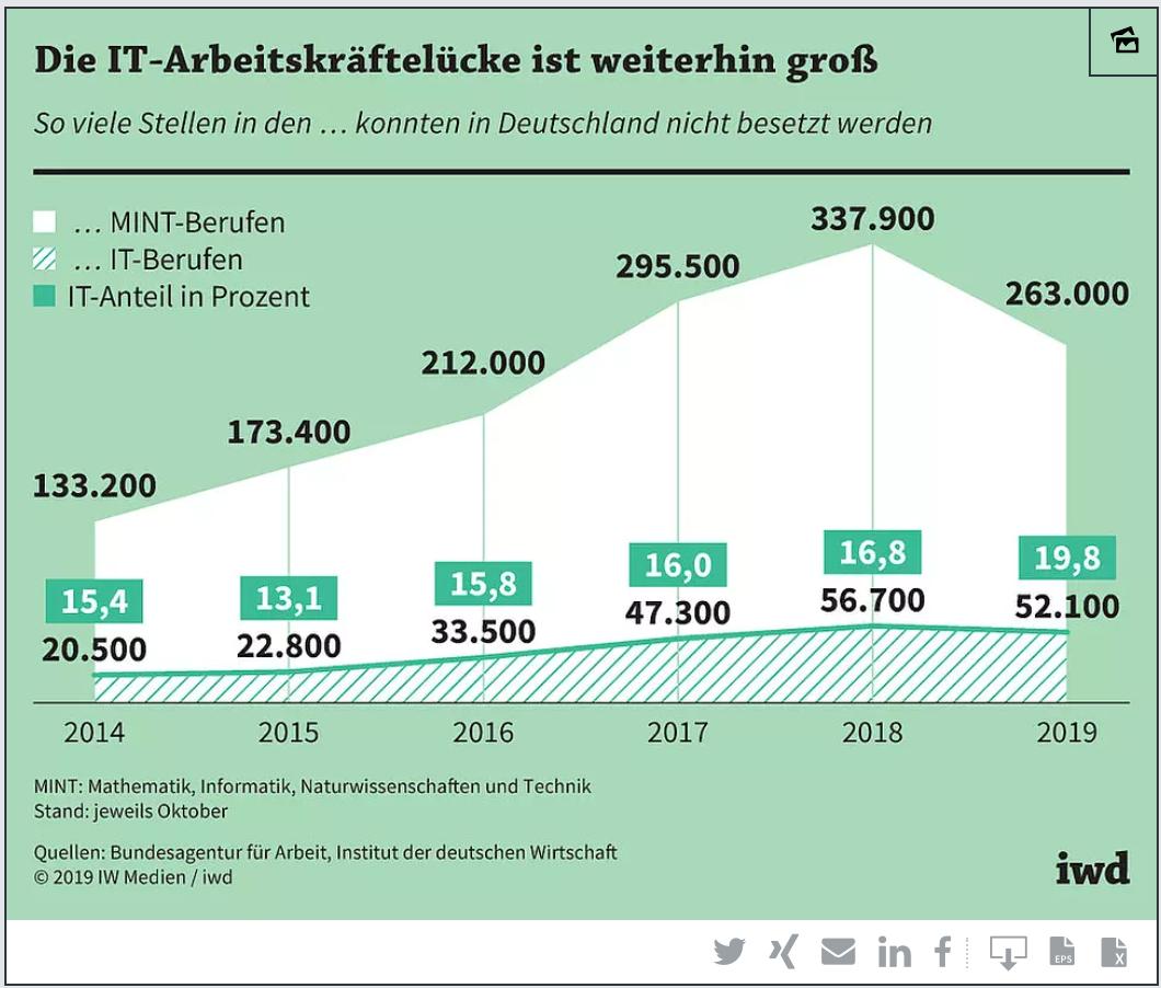 Grafik: 263.000 Stellen in der IT konnten 2019 nicht besetzt werden